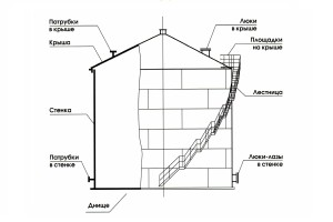 Вертикальные резервуары со стационарной крышей объемом от 100 м³ до 1 000 м³